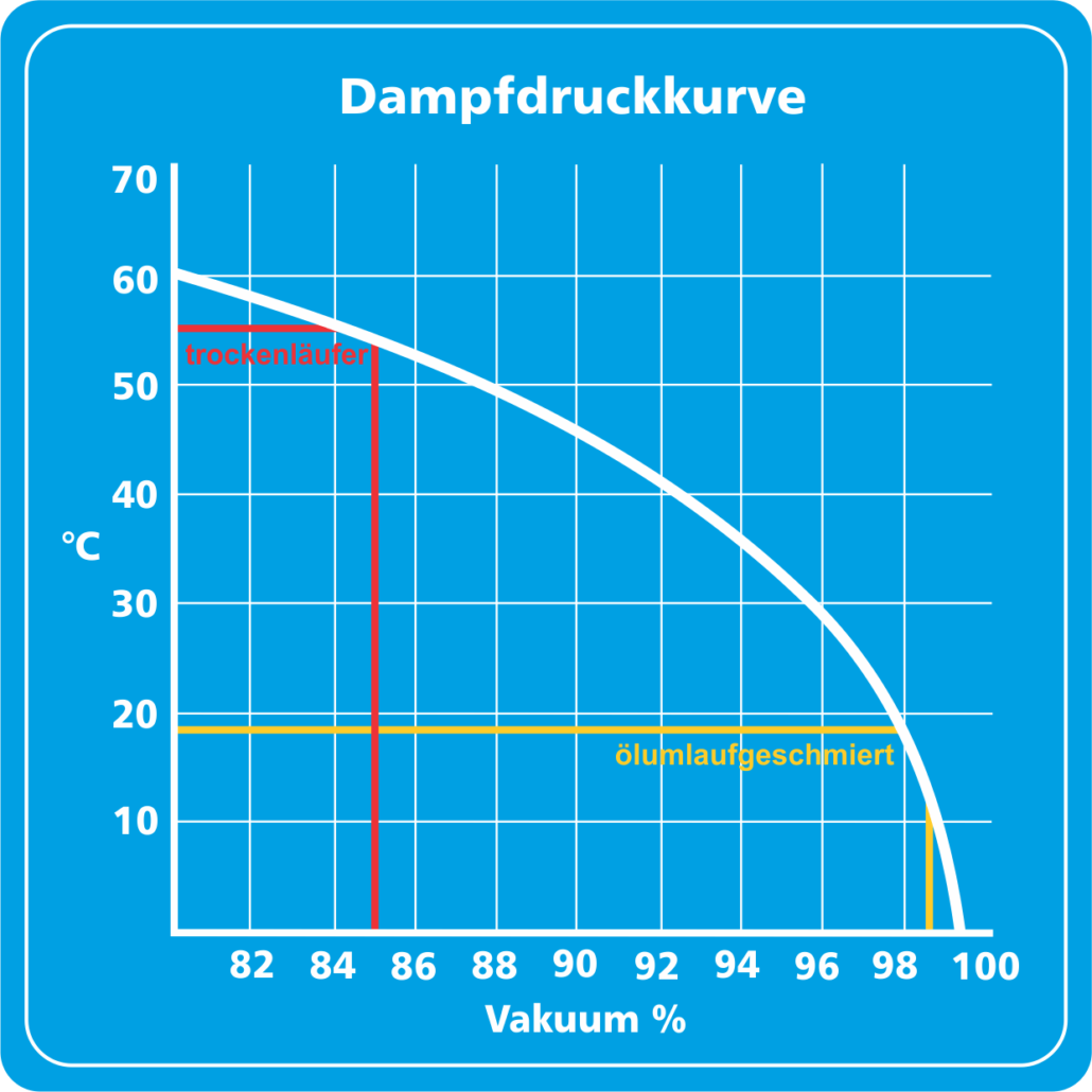 Dampfdruckkurve